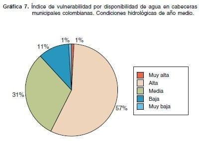 eagua-g7-indice-vulnerabilidad