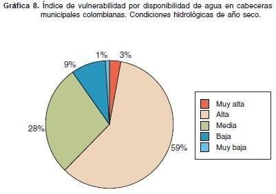 eagua-g8-indice-vulnerabilidad
