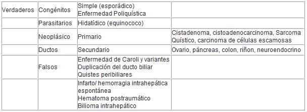 Quiste hepatico sintomas