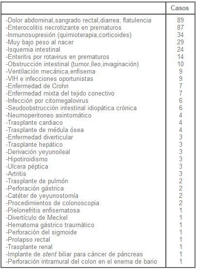Neumatosis Quística Intestinal