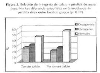 Relación de calcio y perdida de masa osea