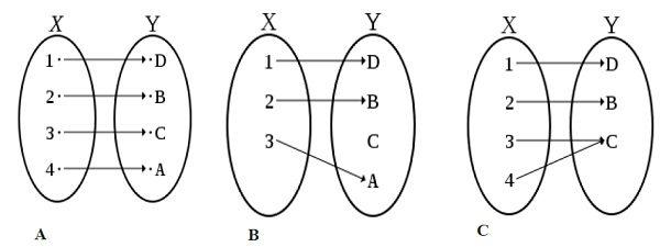 Función Biyectiva, Función Inyectiva, Función Sobreyectiva de las paradojas y el azar determinista