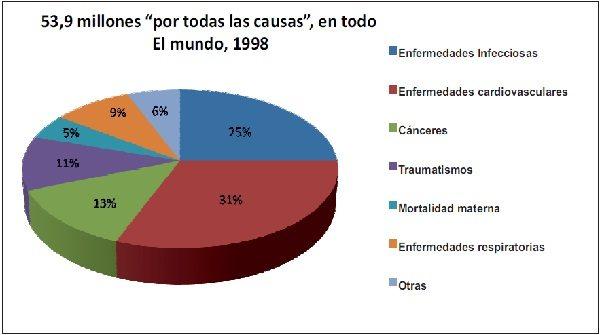 Causas de muerte en el Mundo 1998