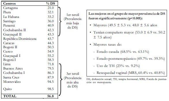 Comparación de los centros con las menores y mayores prevalencias de DS