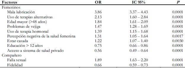 vm162t5-factores-asociados-con-disfunción sexual-vm-162