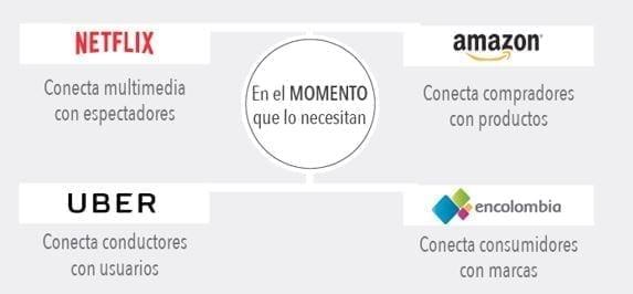 Modelo de publicidad encolombia.com