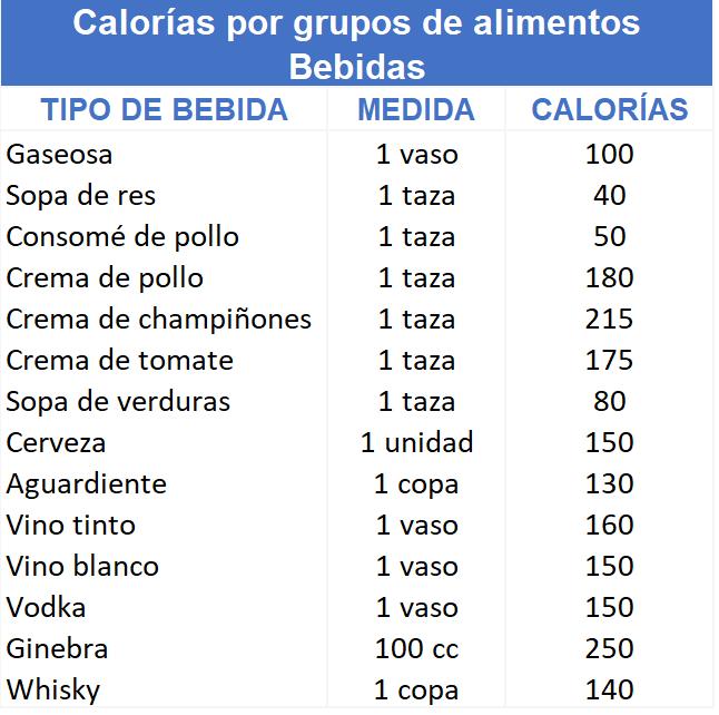 Guía de Calorías por tipo de Bebidas