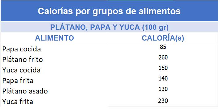 Calorías por tipos papa, yuca y plátano