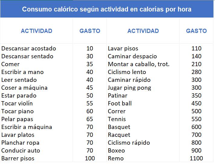 Consumo calórico por tipo de actividad