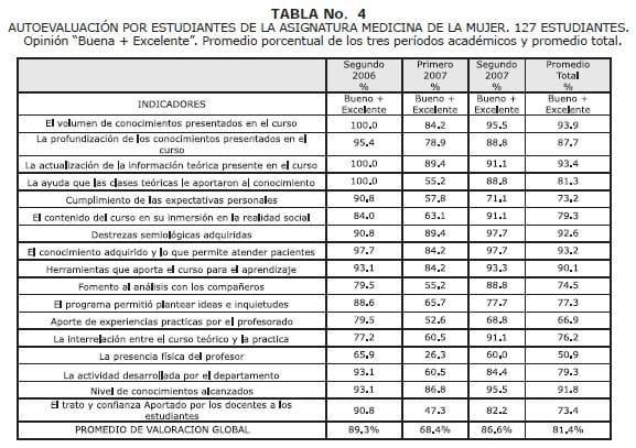 Autoevaluación por estudiantes de loa asignatura Medicina de la Mujer-4