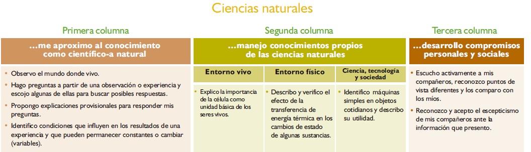 tablas de estándares ciencias naturales