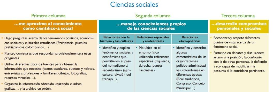 tablas de estándares ciencias sociales
