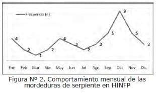Comportamiento mensual de las Mordeduras de Serpiente