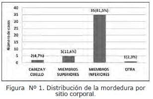 Distribución de la mordedura de Serpiente