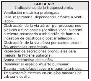 Indicaciones de la traqueostomía