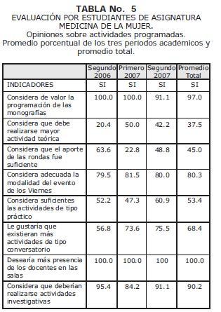 Evaluación por estudiantes de asignatura