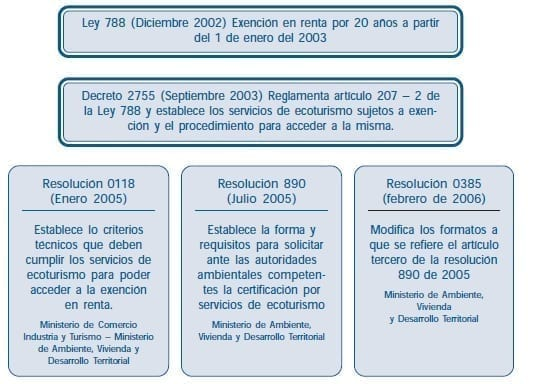 Proceso de Reglamentación - Servicios de Ecoturismo