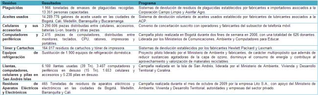Programas-recoleccion-residuos