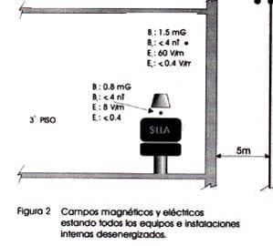 Campos magnéticos y eléctricos