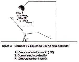 Campos eléctricos y magnéticos con la lámpara de fotocurado