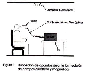Disposición de los Aparatos durante las Mediciones