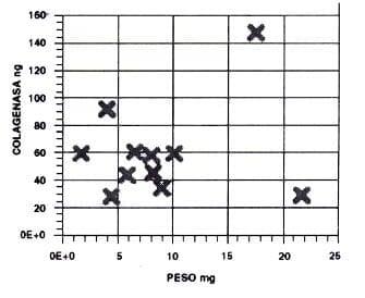 Estimación de colagenasa en pulpas de temporales