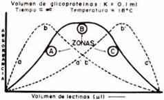 Coprecipitación de glicoproteínas