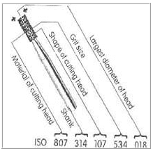 Norma ISO 6360 de instrumentos rotatorios
