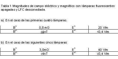 Magnitudes de campo eléctrico y magnético con lamparas