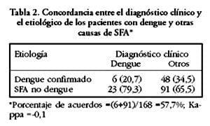 Dengue_SFA