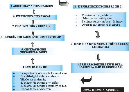 Guias_Practica_Clinica2