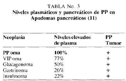 Niveles plasmáticos y pancreáticos de PP