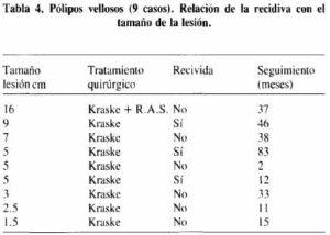 Pólipos vellosos (9 casos). Relación de la recidiva con el tamaño de la lesión