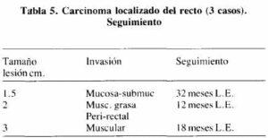 Carcinoma localizado del recto (3 casos). Seguimiento