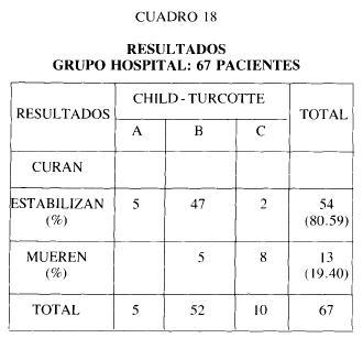 Cuadro 18 resultados grupo hospital