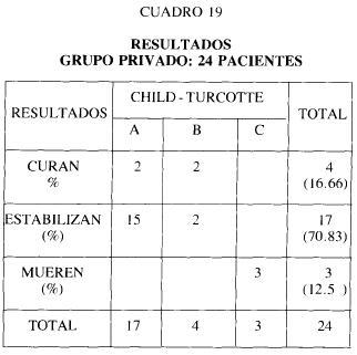 Cuadro 19 resultados grupo privado