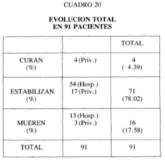 Cuadro 20 evolucion total pacientes