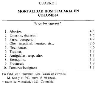 Cuadro 5 Mortalidad Hospitalaria en Colombia