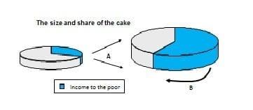 grafico2-turismo-y-pobreza