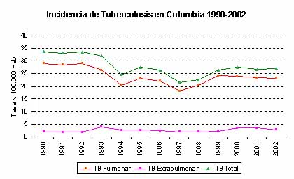 Tuberculosis colombia