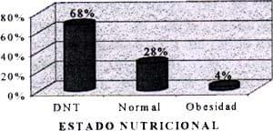 estado nutricional con infecciones respiratorias