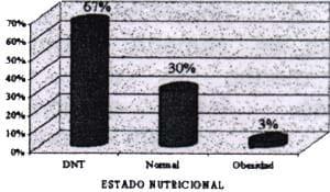 estado nutricional en niños con enfermedad diarreica
