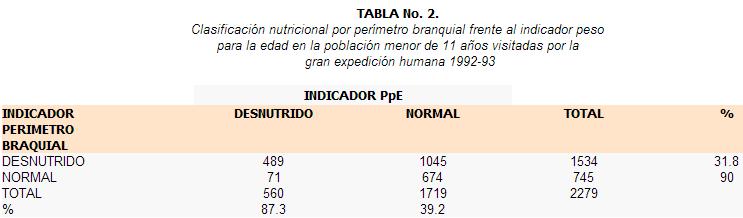Clasificación nutricional por perímetro branquial
