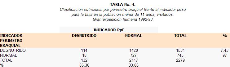Clasificación perímetro branquial por peso