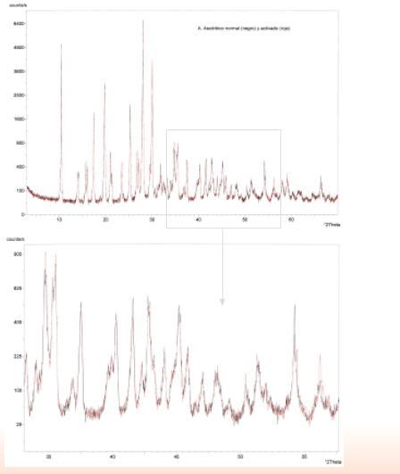 Ácido ascórbico normal vs. activado
