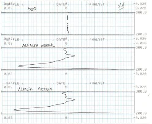 Estudios de espectroscopia de ultra-violeta