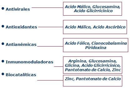 Componentes Químicos en el sistema inmunológico