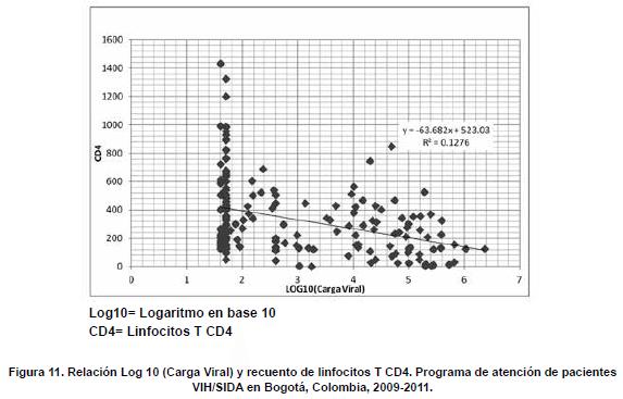 Relación Log 10 (carga Viral) y linfocitos T CD4