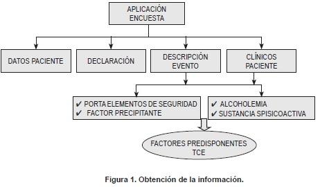 Análisis de factores relacionados