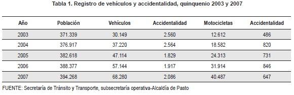 Registro de vehículos y accidentalidad